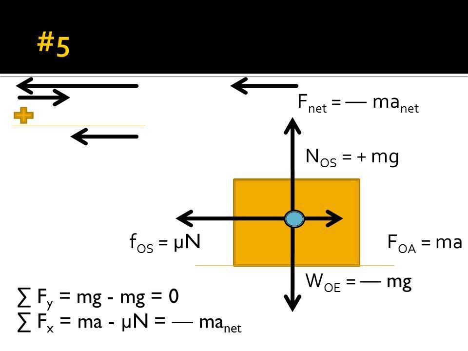 W OE = — mg N OS = + mg F OA = maf OS = µN ∑ F y = mg - mg = 0 ∑ F x = ma - µN = — ma net F net = — ma net