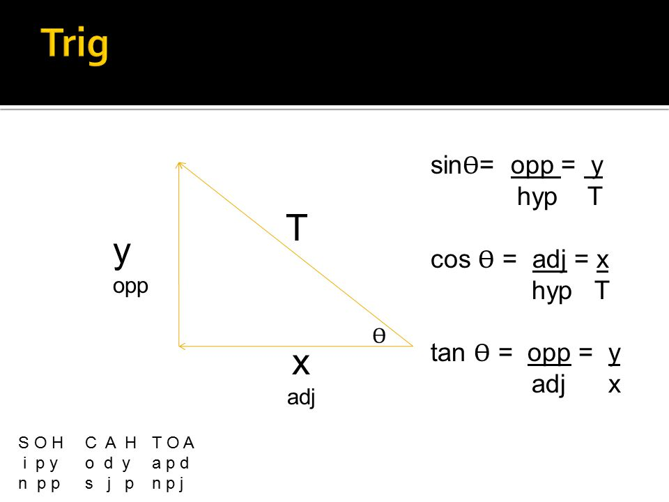 x adj y opp T S O HC A HT O A i p y o d y a p d n p p s j pn p j sin Ѳ = opp = y hyp T cos Ѳ = adj = x hyp T tan Ѳ = opp = y adj x Ѳ
