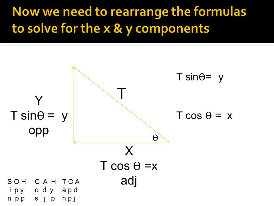 X T cos Ѳ =x adj Y T sin Ѳ = y opp T S O HC A HT O A i p y o d y a p d n p p s j pn p j T sin Ѳ = y T cos Ѳ = x Ѳ