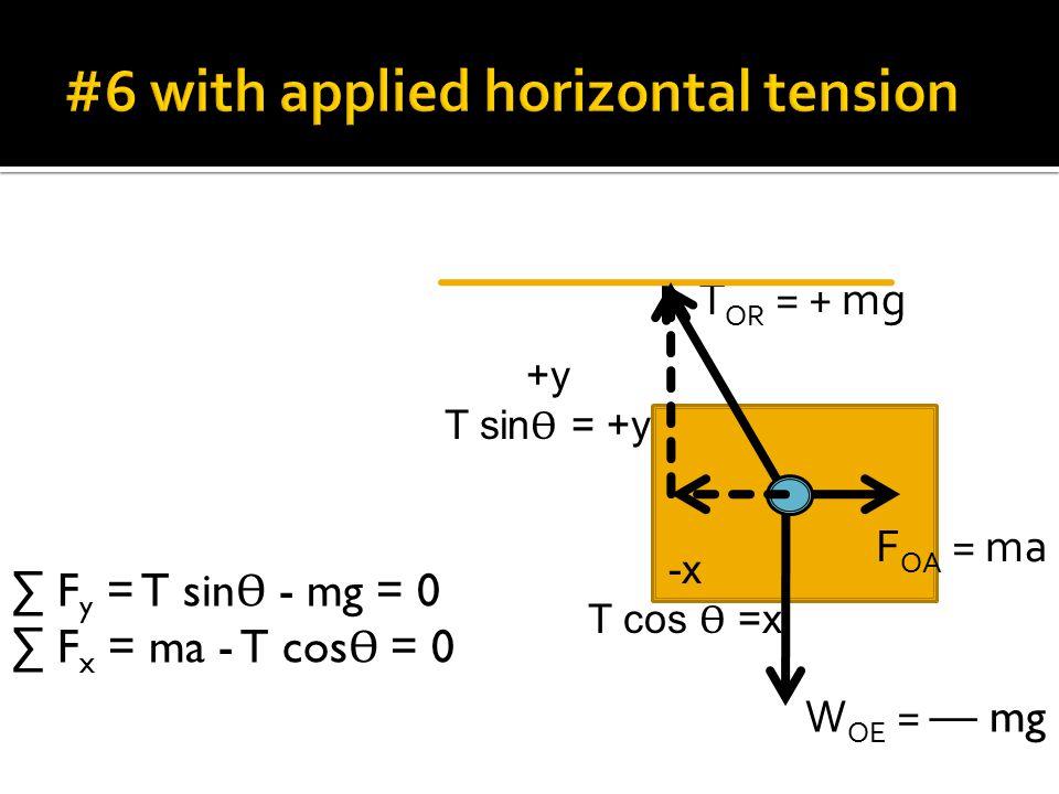 T OR = + mg W OE = — mg -x T cos Ѳ =x +y T sin Ѳ = +y ∑ F y = T sin Ѳ - mg = 0 ∑ F x = ma - T cos Ѳ = 0 F OA = ma