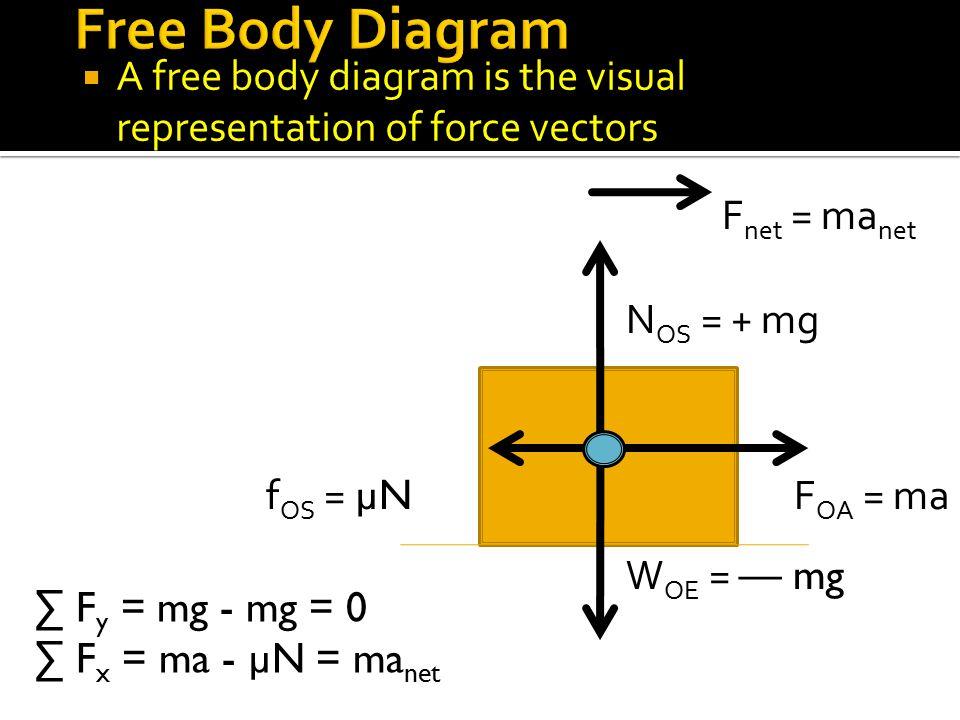  A free body diagram is the visual representation of force vectors W OE = — mg N OS = + mg F OA = maf OS = µN ∑ F y = mg - mg = 0 ∑ F x = ma - µN = m