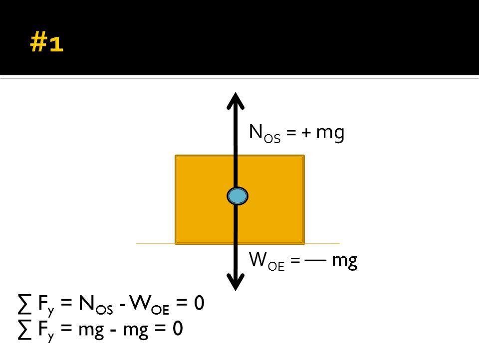 W OE = — mg N OS = + mg ∑ F y = N OS - W OE = 0 ∑ F y = mg - mg = 0