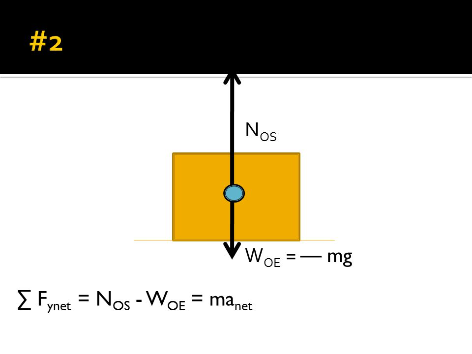 W OE = — mg N OS ∑ F ynet = N OS - W OE = ma net