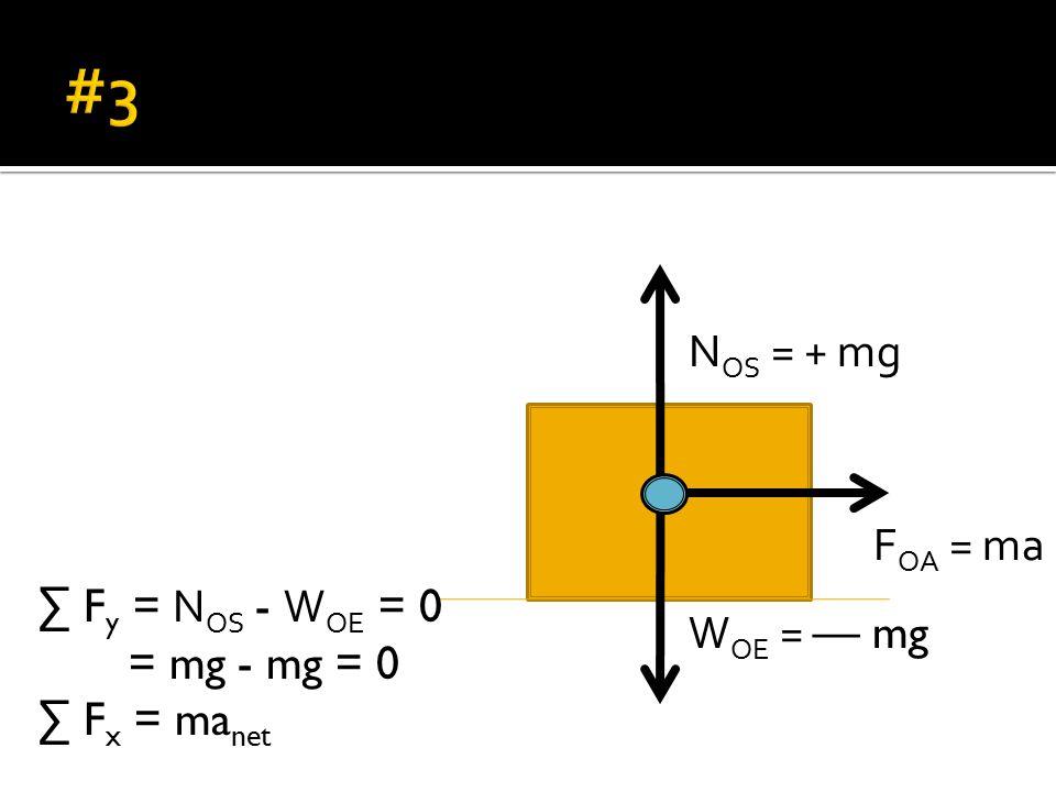 W OE = — mg N OS = + mg F OA = ma ∑ F y = N OS - W OE = 0 = mg - mg = 0 ∑ F x = ma net