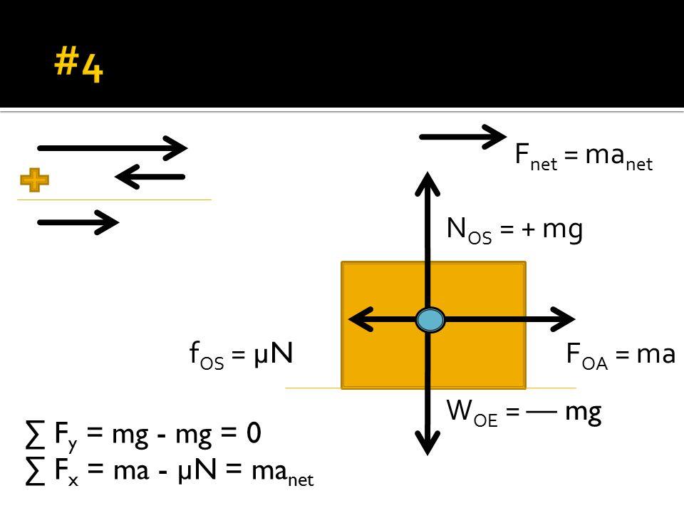 W OE = — mg N OS = + mg F OA = maf OS = µN ∑ F y = mg - mg = 0 ∑ F x = ma - µN = ma net F net = ma net