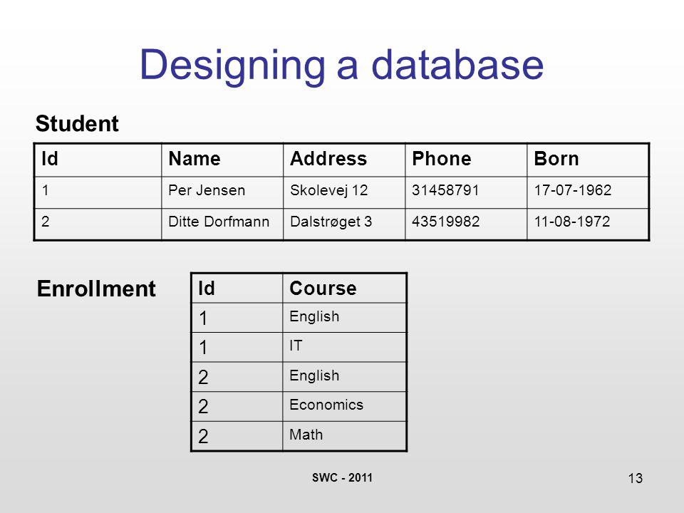 SWC - 2011 13 Designing a database IdNameAddressPhoneBorn 1Per JensenSkolevej 123145879117-07-1962 2Ditte DorfmannDalstrøget 34351998211-08-1972 Student Enrollment IdCourse 1 English 1 IT 2 English 2 Economics 2 Math