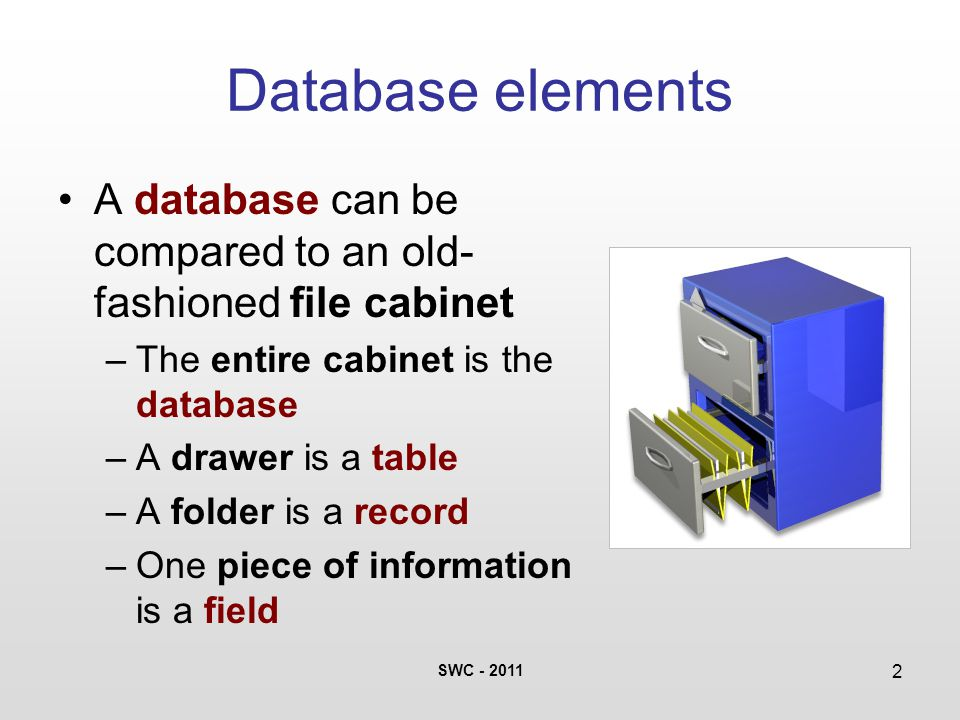 SWC - 2011 2 Database elements A database can be compared to an old- fashioned file cabinet –The entire cabinet is the database –A drawer is a table –