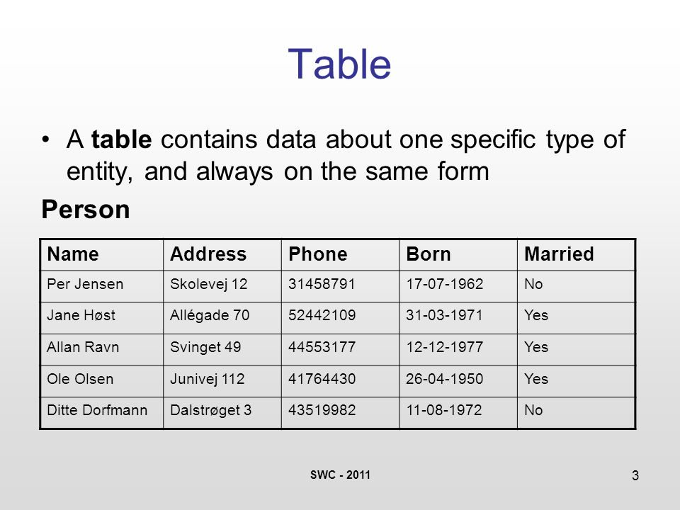 SWC - 2011 3 Table A table contains data about one specific type of entity, and always on the same form Person NameAddressPhoneBornMarried Per JensenSkolevej 123145879117-07-1962No Jane HøstAllégade 705244210931-03-1971Yes Allan RavnSvinget 494455317712-12-1977Yes Ole OlsenJunivej 1124176443026-04-1950Yes Ditte DorfmannDalstrøget 34351998211-08-1972No
