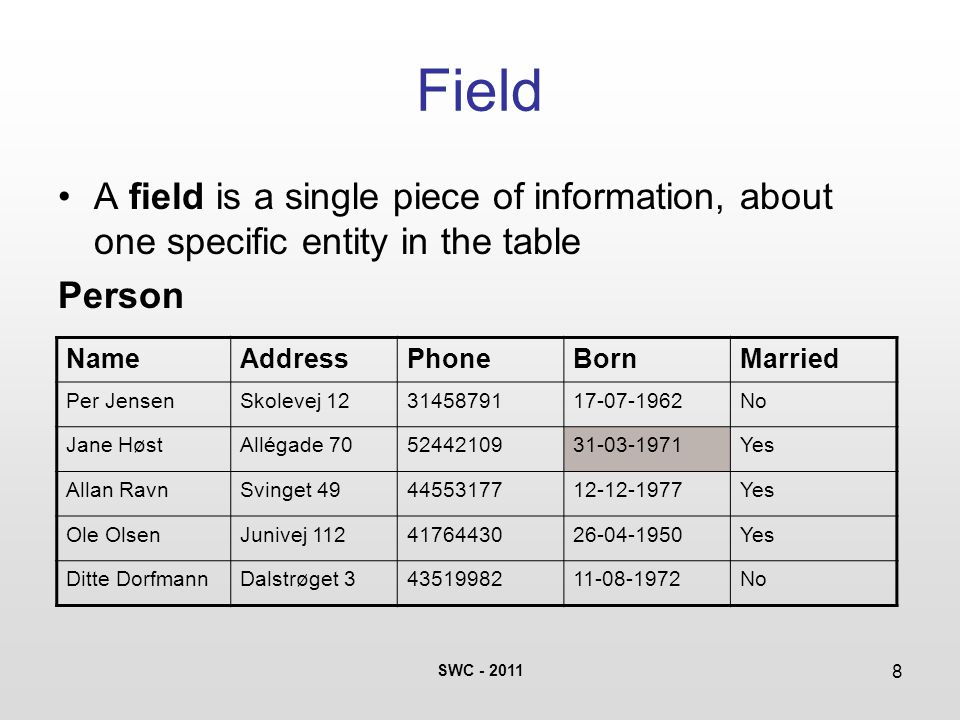 SWC - 2011 8 Field A field is a single piece of information, about one specific entity in the table Person NameAddressPhoneBornMarried Per JensenSkole