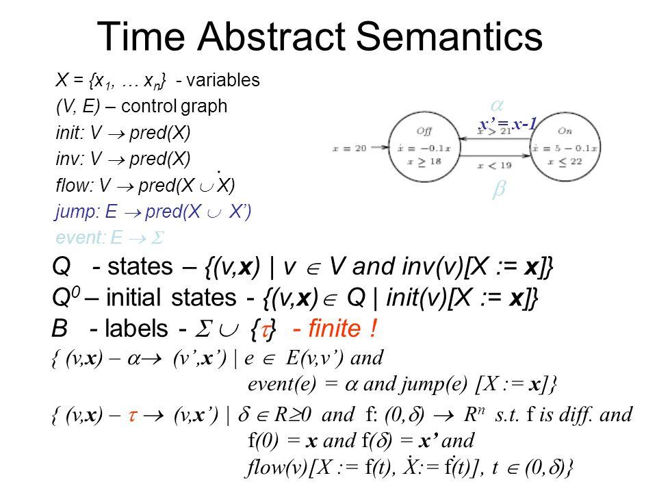Time Abstract Semantics X = {x 1, … x n } - variables (V, E) – control graph init: V  pred(X) inv: V  pred(X) flow: V  pred(X  X) jump: E  pred(X  X') event: E   Q - states – {(v,x) | v  V and inv(v)[X := x]}.