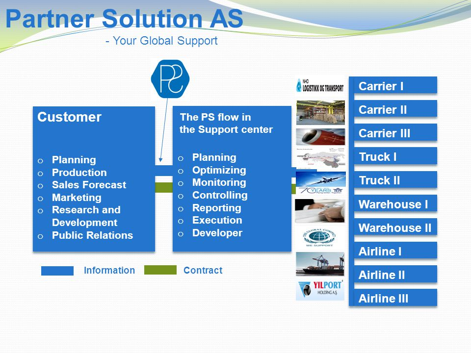 Customer o Planning o Production o Sales Forecast o Marketing o Research and Development o Public Relations Customer o Planning o Production o Sales Forecast o Marketing o Research and Development o Public Relations o Planning o Optimizing o Monitoring o Controlling o Reporting o Execution o Developer o Planning o Optimizing o Monitoring o Controlling o Reporting o Execution o Developer Carrier I Carrier II Carrier III Truck I Truck II Warehouse I Warehouse II Airline I Airline II Airline III ContractInformation Partner Solution AS - Your Global Support The PS flow in the Support center