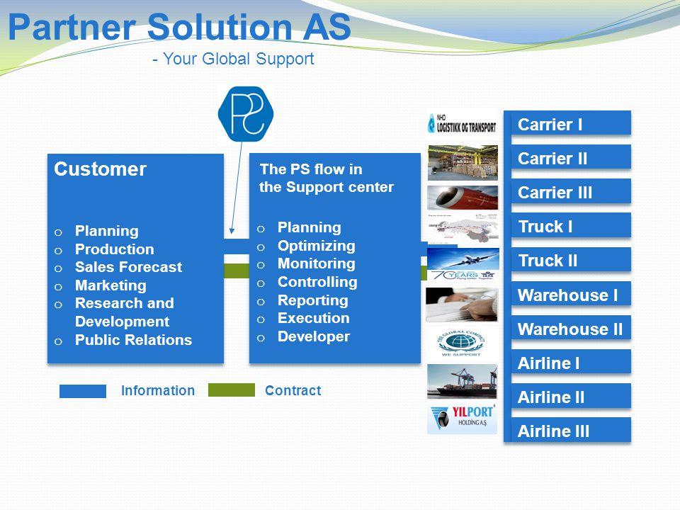 Customer o Planning o Production o Sales Forecast o Marketing o Research and Development o Public Relations Customer o Planning o Production o Sales F