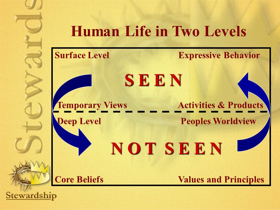 Human Life in Two Levels Surface Level Expressive Behavior Temporary Views Activities & Products Deep Level Peoples Worldview Core Beliefs Values and