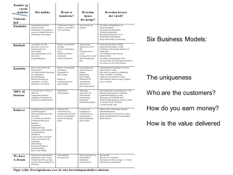 SOCIALE IVÆRKSÆTTERE Passion Forretningsprincipper Ændrer på det bestående Bæredygtige forandringer Six Business Models: The uniqueness Who are the customers.