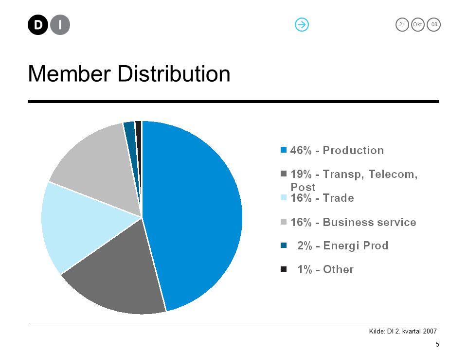 21Okt. 08 5 Member Distribution Kilde: DI 2. kvartal 2007