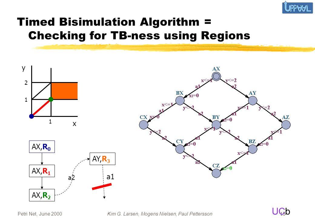 UCb Petri Net, June 2000Kim G. Larsen, Mogens Nielsen, Paul Pettersson 15 Timed Bisimulation Algorithm = Checking for TB-ness using Regions x y AX,R 0