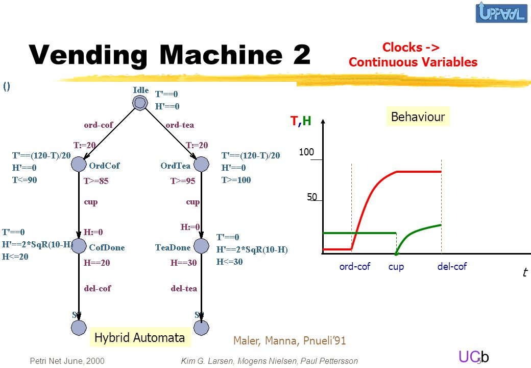 UCb Petri Net June, 2000Kim G. Larsen, Mogens Nielsen, Paul Pettersson 5 Vending Machine 2 Hybrid Automata t cupdel-coford-cof Behaviour 100 50 T,HT,H