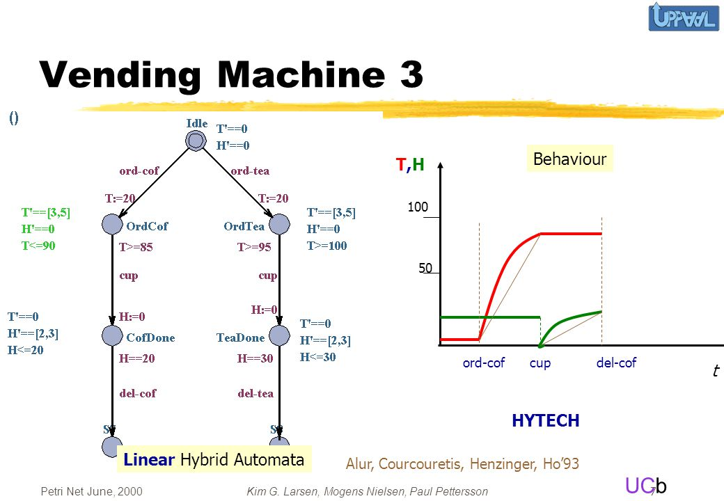 UCb Petri Net June, 2000Kim G. Larsen, Mogens Nielsen, Paul Pettersson 7 Vending Machine 3 t cupdel-coford-cof Behaviour 100 50 T,HT,H Linear Hybrid A