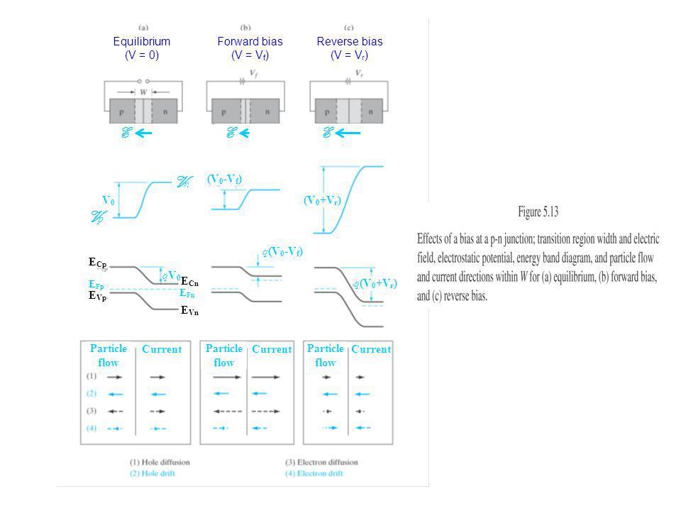 Equilibrium (V = 0) Forward bias (V = V f ) Reverse bias (V = V r ) Particle flow Particle flow Particle flow Current EEE E Cp E Vp E Cn E Vn E Fp E Fn VpVp VnVn V0V0 (V 0 -V f ) (V 0 +V r ) qV0qV0 q(V 0 -V f ) q(V 0 +V r )