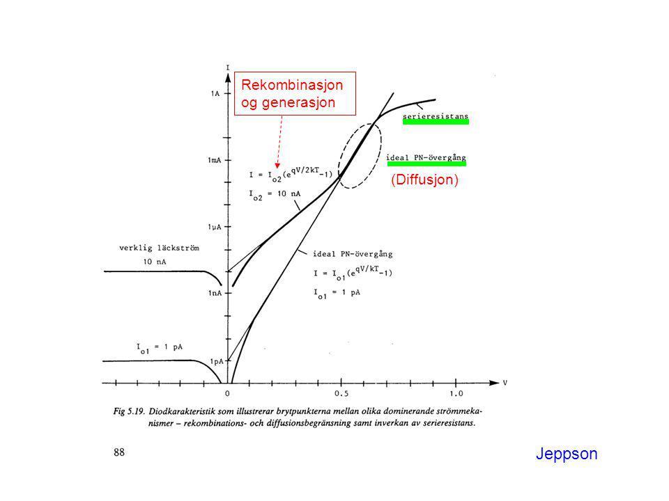(Diffusjon) Rekombinasjon og generasjon Jeppson