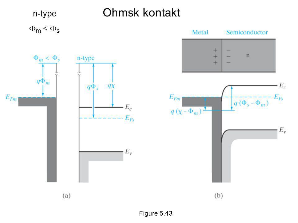 Ohmsk kontakt n-type  m <  s Figure 5.43