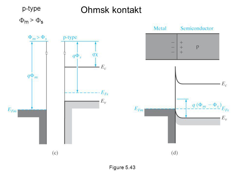 Ohmsk kontakt Figure 5.43 p-type  m >  s