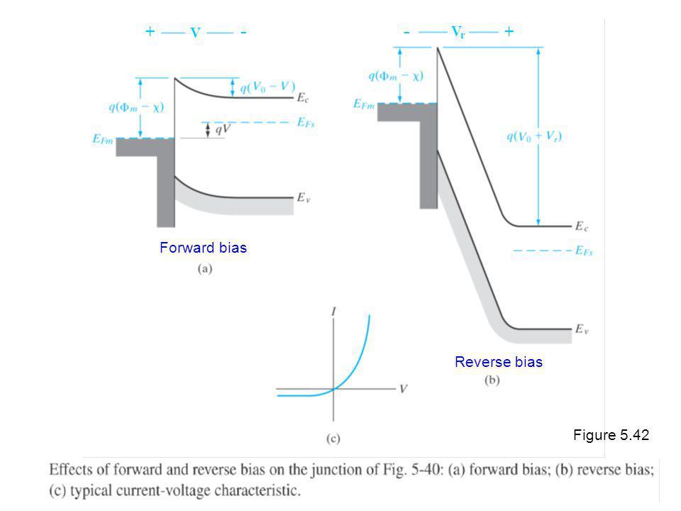 Figure 5.42 Forward bias Reverse bias VrVr V ++ - -