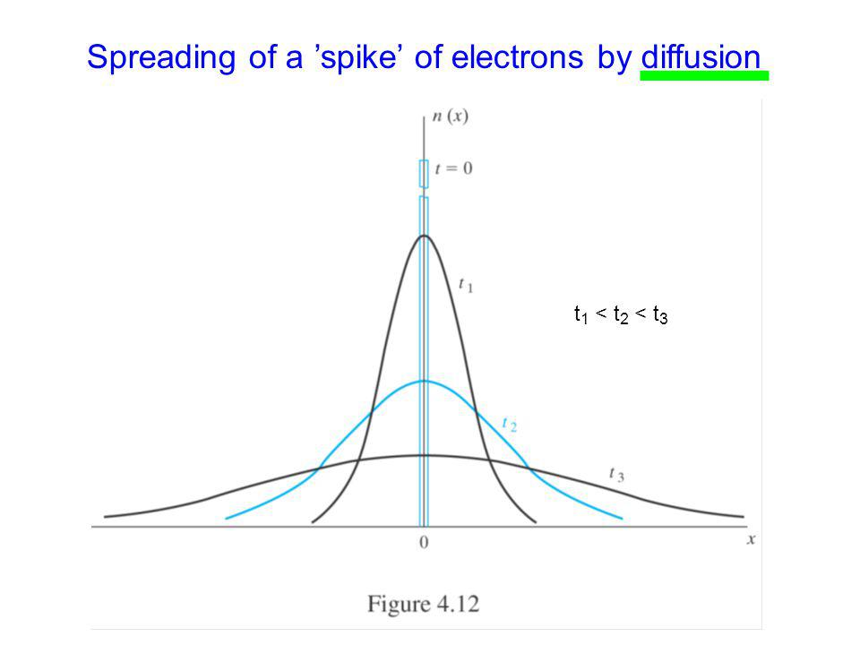 Spreading of a 'spike' of electrons by diffusion t 1 < t 2 < t 3
