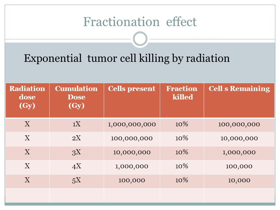Fractionation effect Radiation dose (Gy) Cumulation Dose (Gy) Cells presentFraction killed Cell s Remaining X1X1,000,000,00010%100,000,000 X2X100,000,