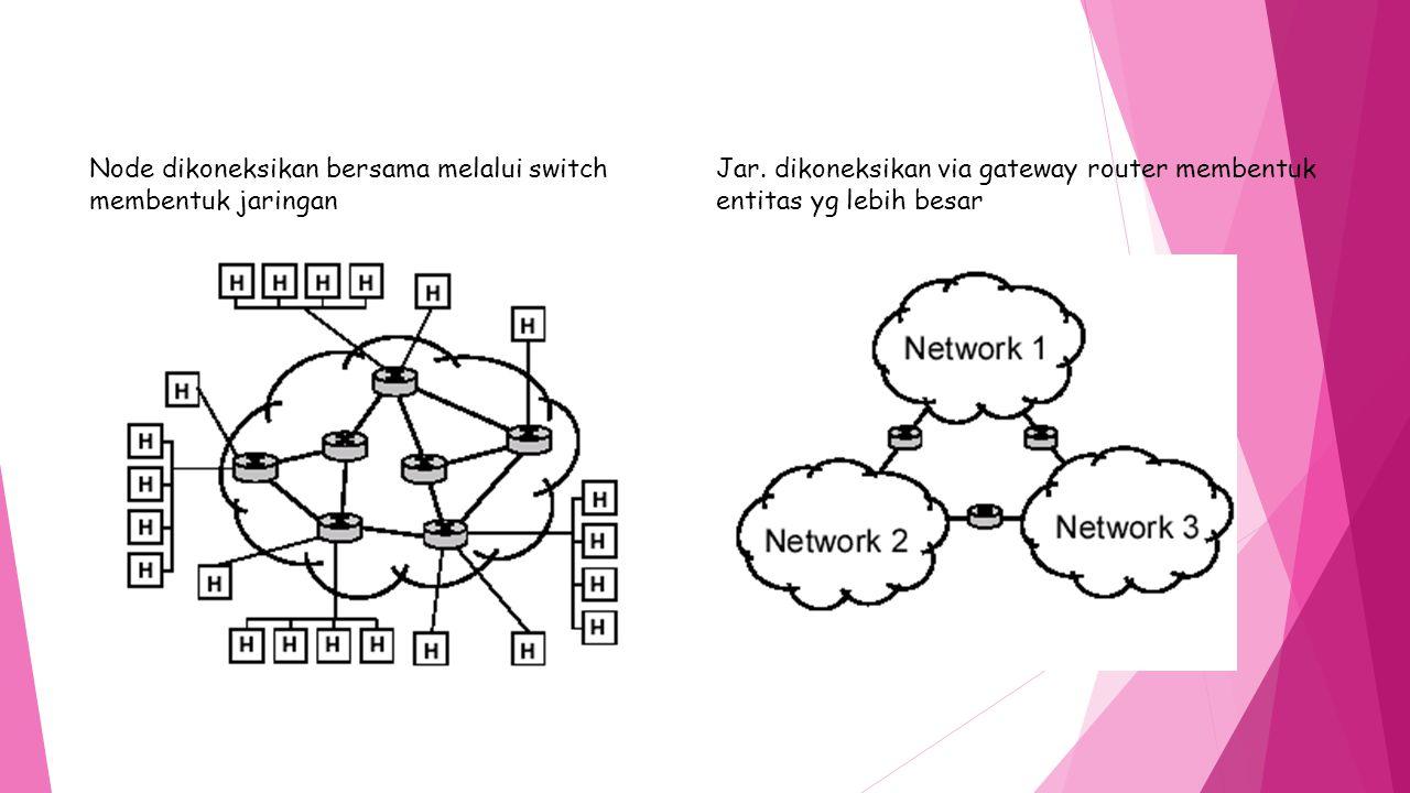 Node dikoneksikan bersama melalui switch membentuk jaringan Jar. dikoneksikan via gateway router membentuk entitas yg lebih besar