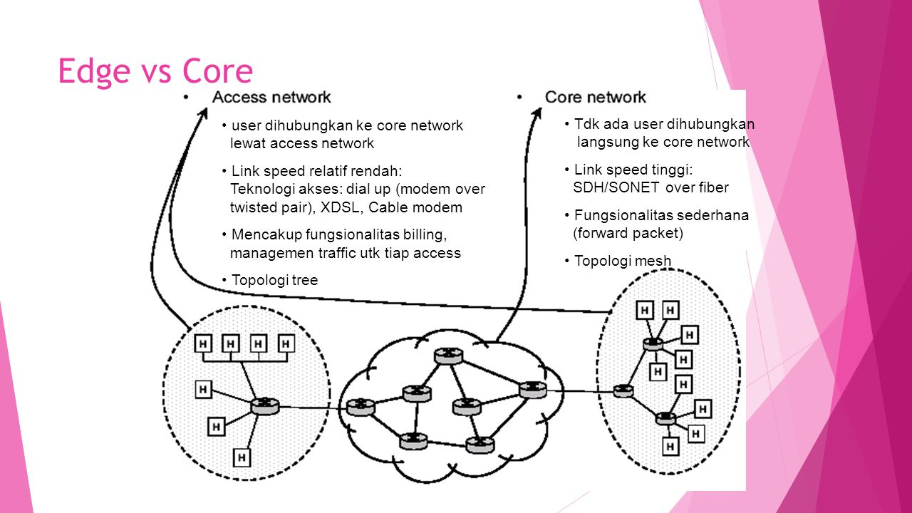 Edge vs Core user dihubungkan ke core network lewat access network Link speed relatif rendah: Teknologi akses: dial up (modem over twisted pair), XDSL, Cable modem Mencakup fungsionalitas billing, managemen traffic utk tiap access Topologi tree Tdk ada user dihubungkan langsung ke core network Link speed tinggi: SDH/SONET over fiber Fungsionalitas sederhana (forward packet) Topologi mesh