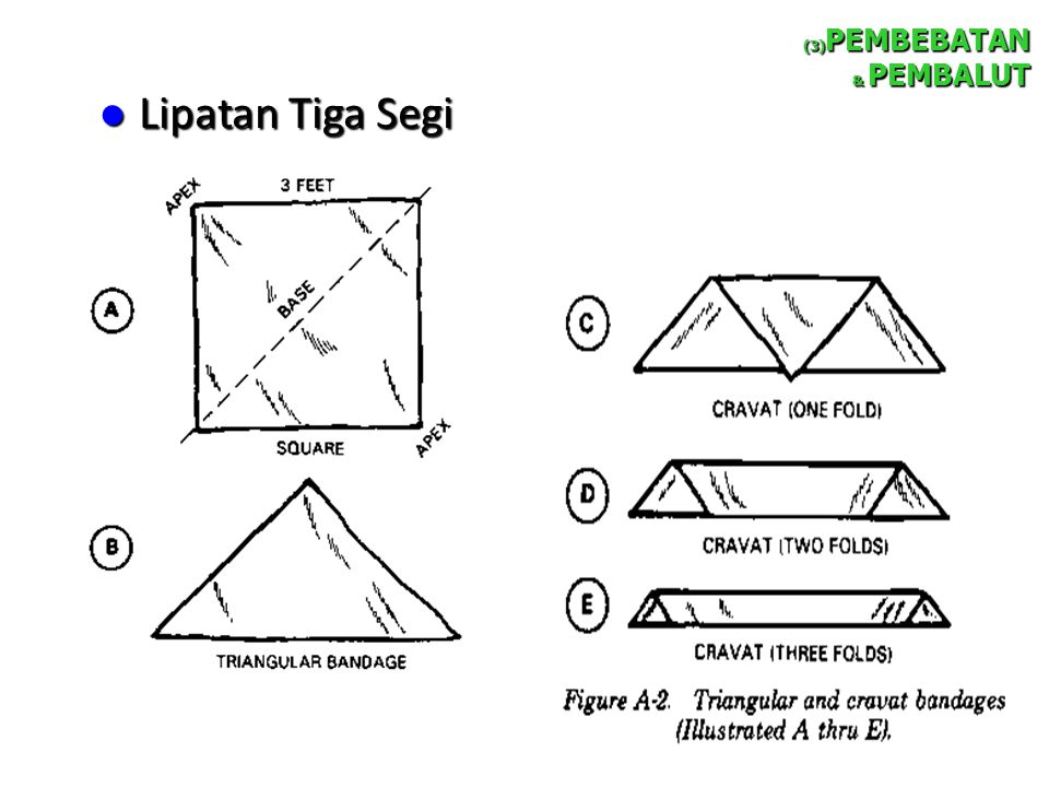 Lipatan Tiga Segi Lipatan Tiga Segi (3) PEMBEBATAN & PEMBALUT