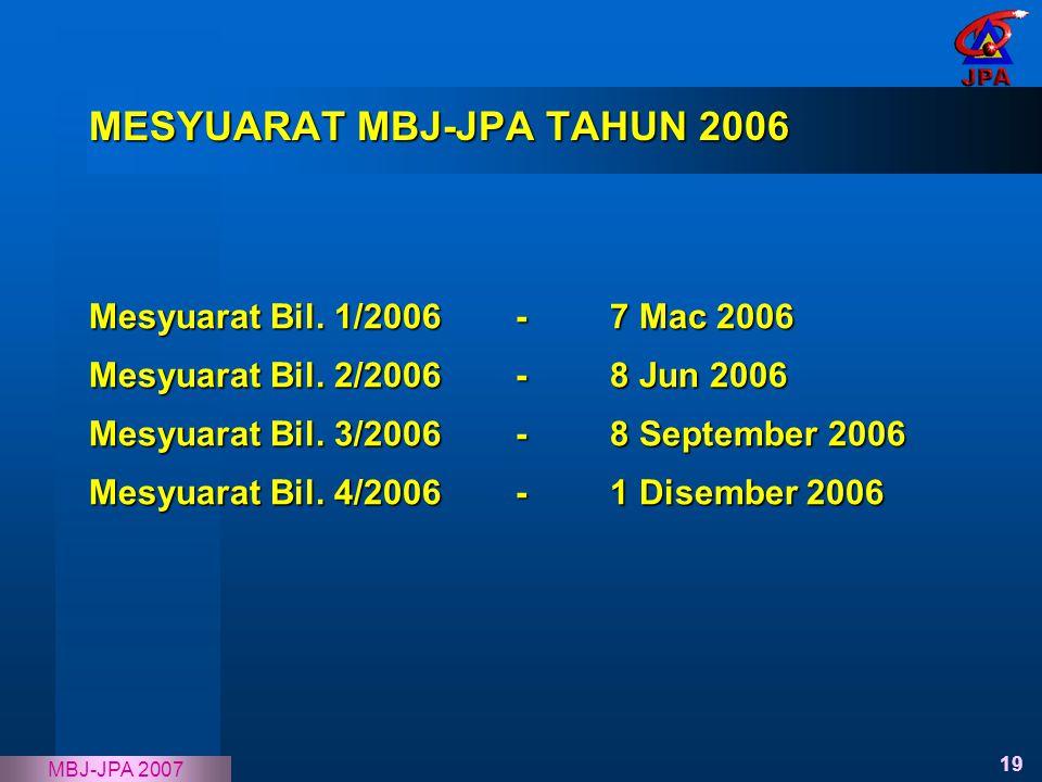 19 MBJ-JPA 2007 MESYUARAT MBJ-JPA TAHUN 2006 Mesyuarat Bil. 1/2006 -7 Mac 2006 Mesyuarat Bil. 2/2006 -8 Jun 2006 Mesyuarat Bil. 3/2006 -8 September 20