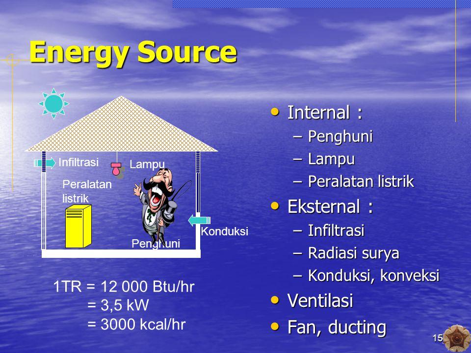 15 Energy Source Internal : Internal : –Penghuni –Lampu –Peralatan listrik Eksternal : Eksternal : –Infiltrasi –Radiasi surya –Konduksi, konveksi Ventilasi Ventilasi Fan, ducting Fan, ducting Lampu Peralatan listrik Penghuni Infiltrasi Konduksi 1TR = 12 000 Btu/hr = 3,5 kW = 3000 kcal/hr