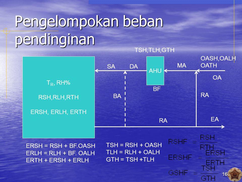 16 Pengelompokan beban pendinginan T R, RH% RSH,RLH,RTH ERSH, ERLH, ERTH AHU SADA MA OA EA RA BA BF OASH,OALH OATH TSH,TLH,GTH ERSH = RSH + BF.OASH ERLH = RLH + BF.