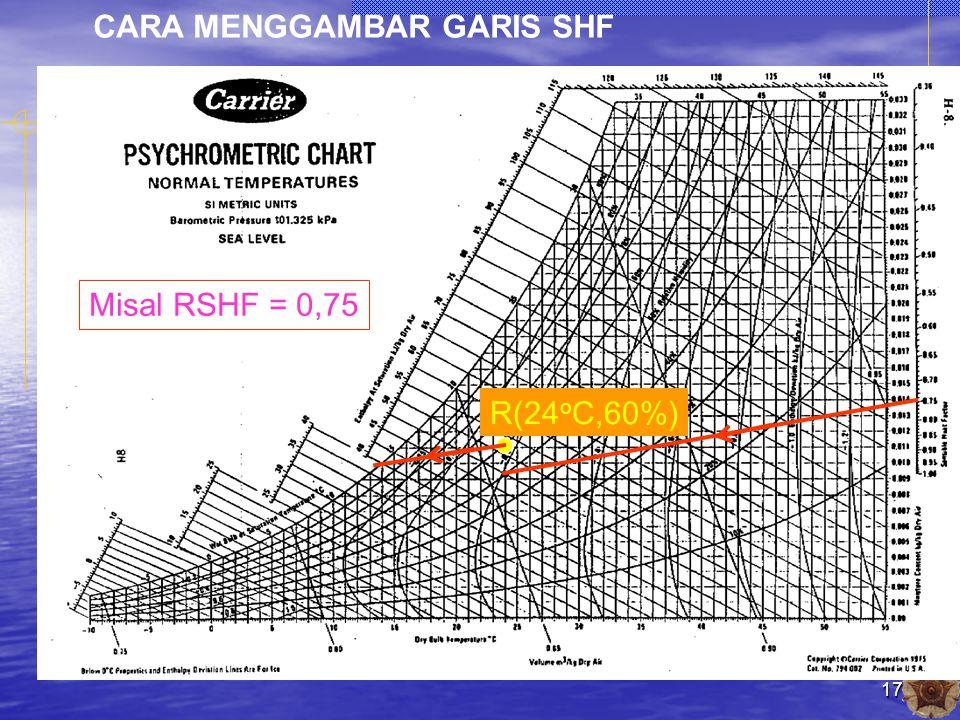 17 CARA MENGGAMBAR GARIS SHF R(24 o C,60%) Misal RSHF = 0,75