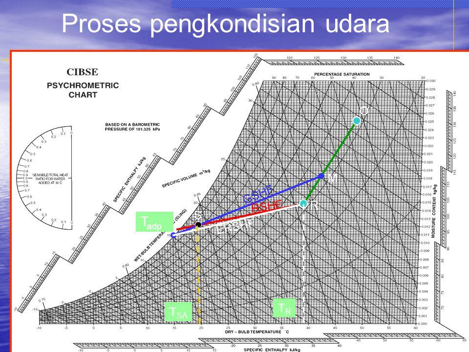 18 R M S T adp GSHF RSHF ERSHF Proses pengkondisian udara O T SA TRTR