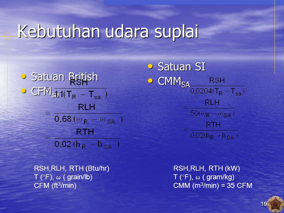 19 Kebutuhan udara suplai Satuan British Satuan British CFM sa CFM sa Satuan SI Satuan SI CMM SA CMM SA RSH,RLH, RTH (Btu/hr) T (  F),  ( grain/lb) CFM (ft 3 /min) RSH,RLH, RTH (kW) T (  F),  ( gram/kg) CMM (m 3 /min) = 35 CFM