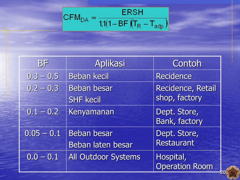 20BFAplikasiContoh 0.3 – 0.5 Beban kecil Recidence 0.2 – 0.3 Beban besar SHF kecil Recidence, Retail shop, factory 0.1 – 0.2 Kenyamanan Dept.