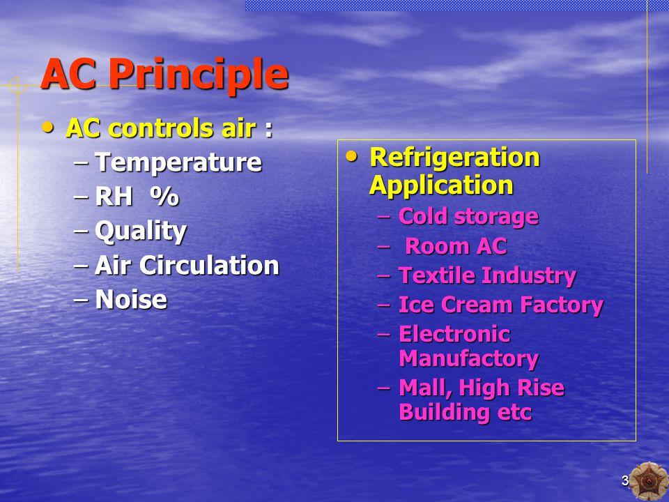4 Air Composition : Atmosphere Air Standard Atmosphere Air Standard –G = 9,807 m/s 2 –T = 15  C –P = 1 atm = 14,7 psi = 101,325 kPa – P v = R T –  = 1,225 kg/m 3 –R = 287 J/kgK Dry Air : O 2 = 20,95% N 2 = 78,09% CO 2 = 0,03% Ar = 0,93% BM =28,965 Moisture (H 2 O) BM=18