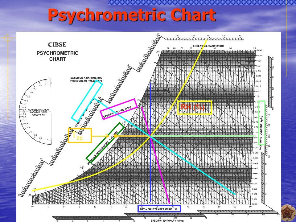 6 Psychrometric Chart RH (%) T dp