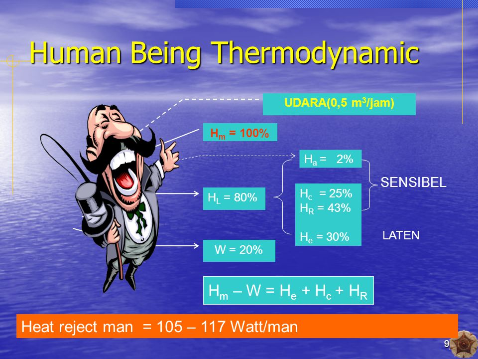 9 Human Being Thermodynamic H m = 100% UDARA(0,5 m 3 /jam) H a = 2% H L = 80% W = 20% H c = 25% H R = 43% H e = 30% SENSIBEL LATEN H m – W = H e + H c + H R Heat reject man = 105 – 117 Watt/man
