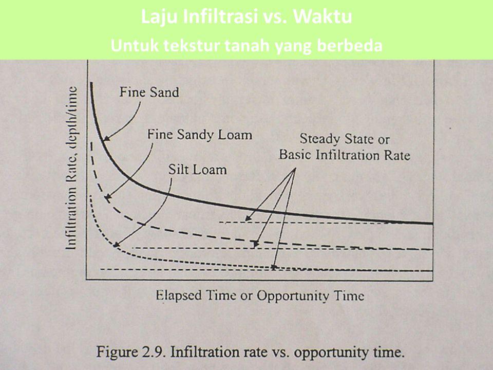 Laju Infiltrasi vs. Waktu Untuk tekstur tanah yang berbeda