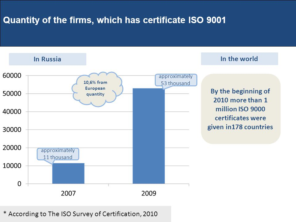 * According to The ISO Survey of Certification, 2010 Quantity of the firms, which has certificate ISO 9001 approximately 53 thousand approximately 11 thousand 10,6% from European quantity In Russia In the world By the beginning of 2010 more than 1 million ISO 9000 certificates were given in178 countries