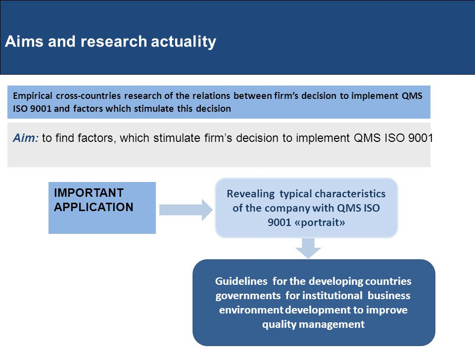 Aim: to find factors, which stimulate firm's decision to implement QMS ISO 9001 Aims and research actuality IMPORTANT APPLICATION Revealing typical characteristics of the company with QMS ISO 9001 «portrait» Guidelines for the developing countries governments for institutional business environment development to improve quality management Empirical cross-countries research of the relations between firm's decision to implement QMS ISO 9001 and factors which stimulate this decision