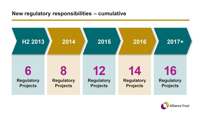 New regulatory responsibilities – cumulative