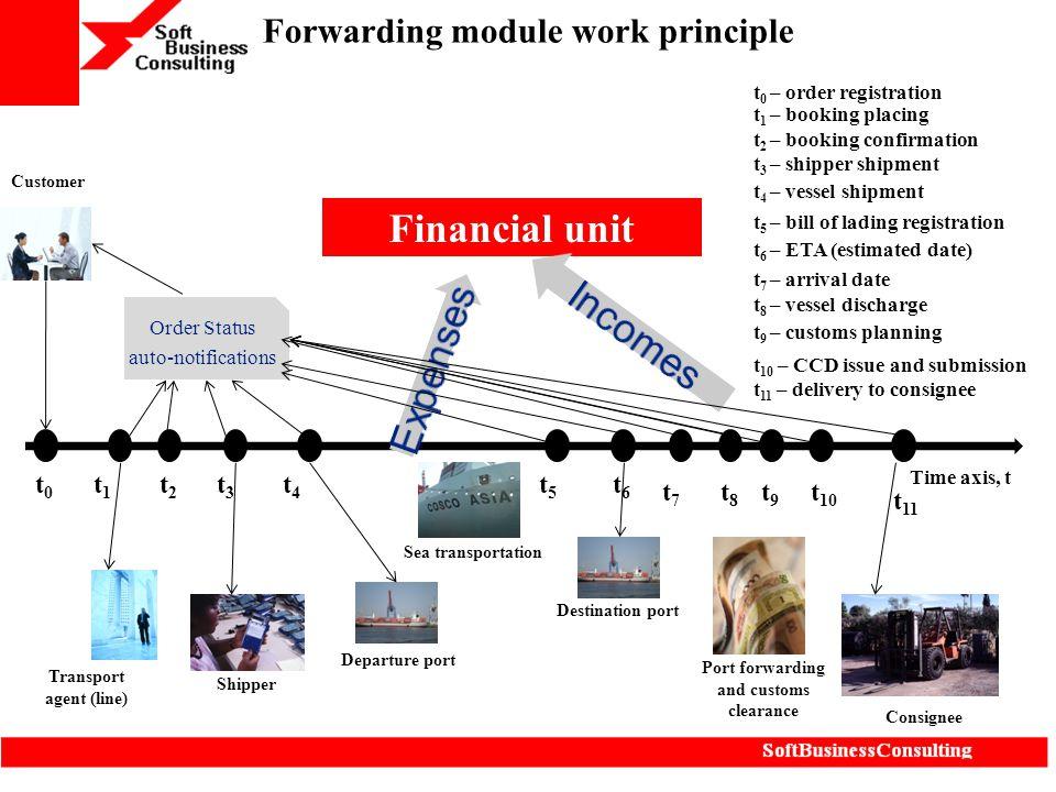 Forwarding module work principle Time axis, t t0t0 t1t1 t2t2 t3t3 Transport agent (line) Shipper Financial unit Departure port Destination port Consig