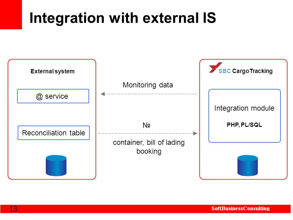 13 Integration with external IS SBC CargoTracking Integration module PHP, PL/SQL External system @ service Reconciliation table № container, bill of lading booking Monitoring data