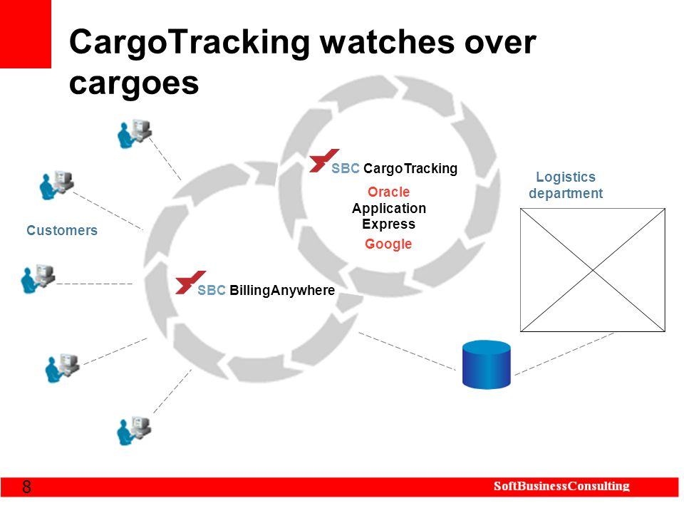 8 CargoTracking watches over cargoes SBC CargoTracking Oracle Application Express Google Logistics department Customers SBC BillingAnywhere
