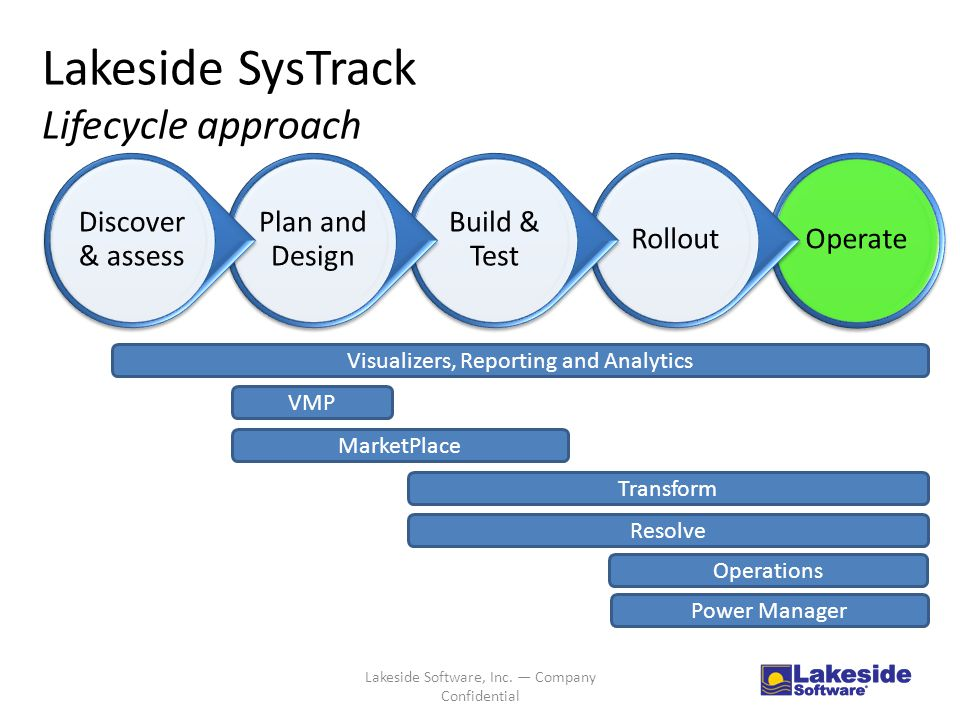 Lakeside SysTrack Lifecycle approach OperateRollout Build & Test Plan and Design Discover & assess Visualizers, Reporting and Analytics VMP Resolve Transform Operations MarketPlace Power Manager